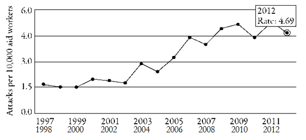 Figure 1: Number of attacks per 10,000 aid workers and per year (1997-2012, AWSD 2013)