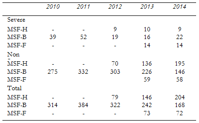 Table 2: Security incidents recorded in the SINDY database by MSF-Holland, MSF-Belgium and MSF-France (2010-2014)