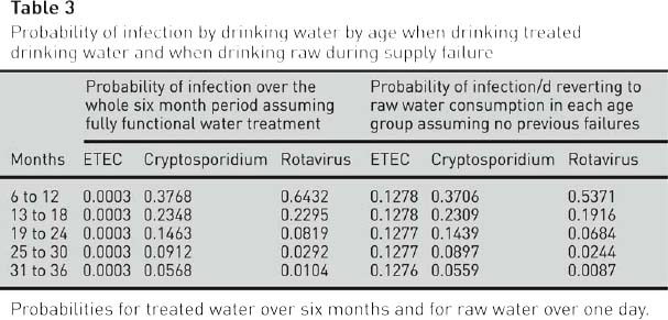 Probability of infection by drinking water