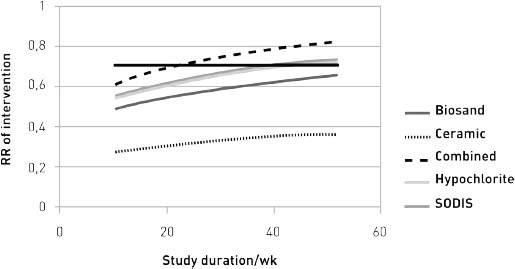 Risk of illness by intervention and study duration